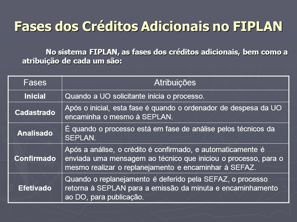 Fases dos Créditos Adicionais no FIPLAN