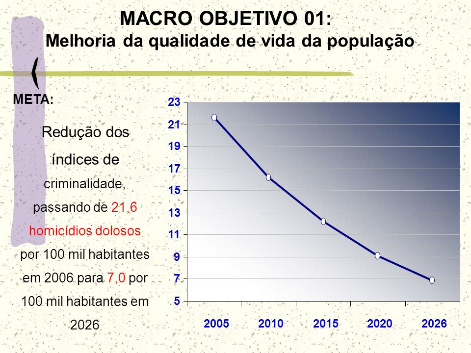 Melhoria da qualidade de vida da população