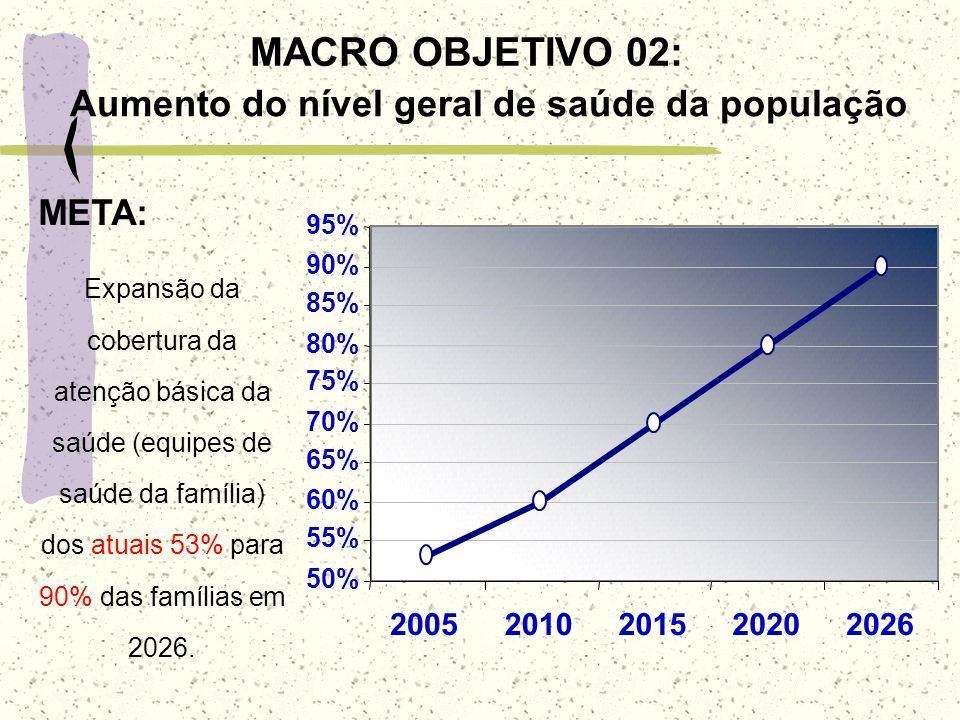 Aumento do nível geral de saúde da população