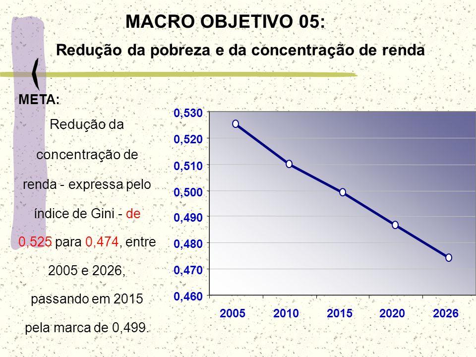 Redução da pobreza e da concentração de renda
