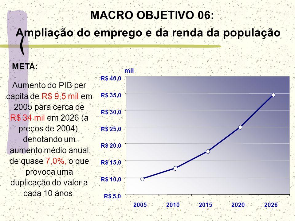 Ampliação do emprego e da renda da população