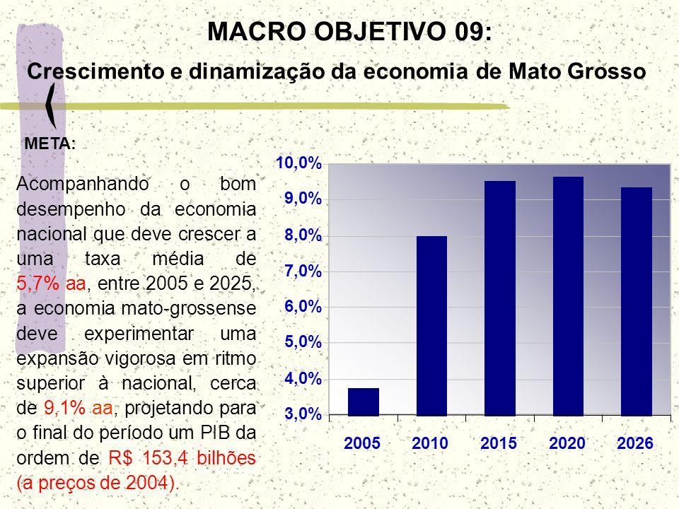 MACRO OBJETIVO 09: Crescimento e dinamização da economia de Mato Grosso. 3,0% 4,0% 5,0% 6,0% 7,0%
