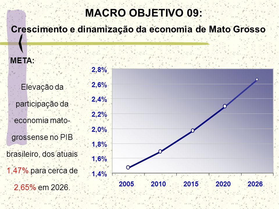 1,4%1,6% 1,8% 2,0% 2,2% 2,4% 2,6% 2,8% 2005. 2010. 2015. 2020. 2026.