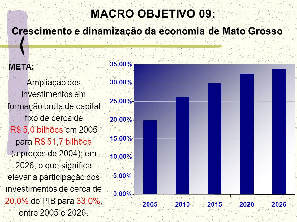 0,00%5,00% 10,00% 15,00% 20,00% 25,00% 30,00% 35,00% 2005. 2010. 2015. 2020. 2026.