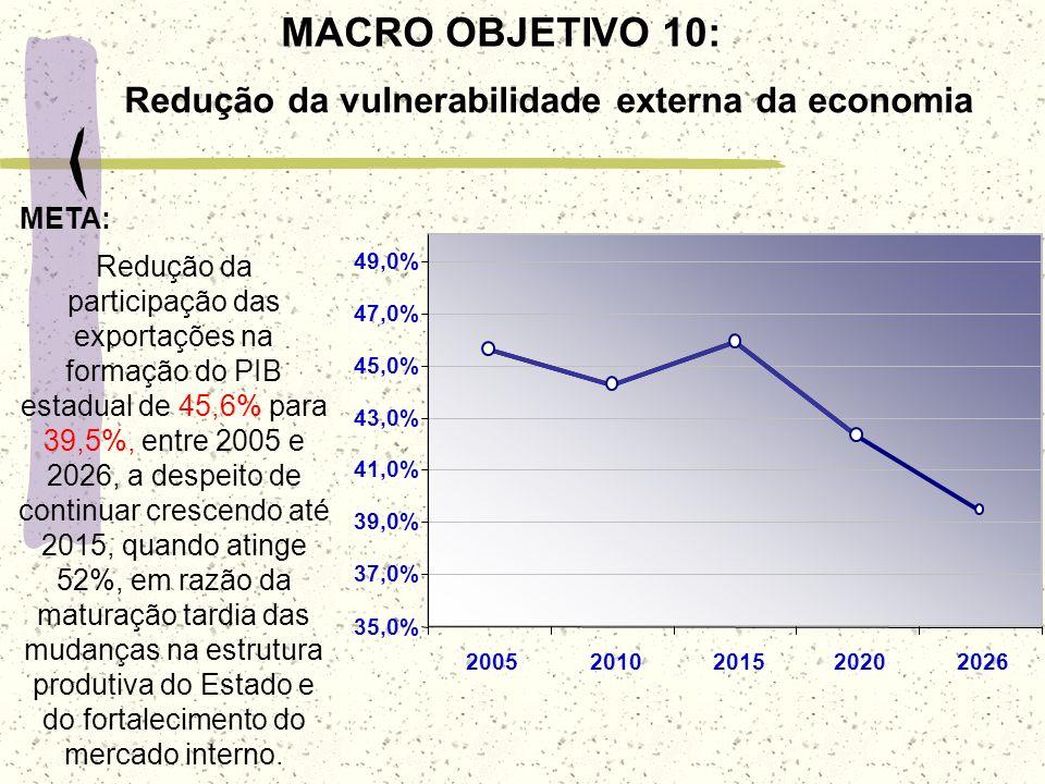 Redução da vulnerabilidade externa da economia