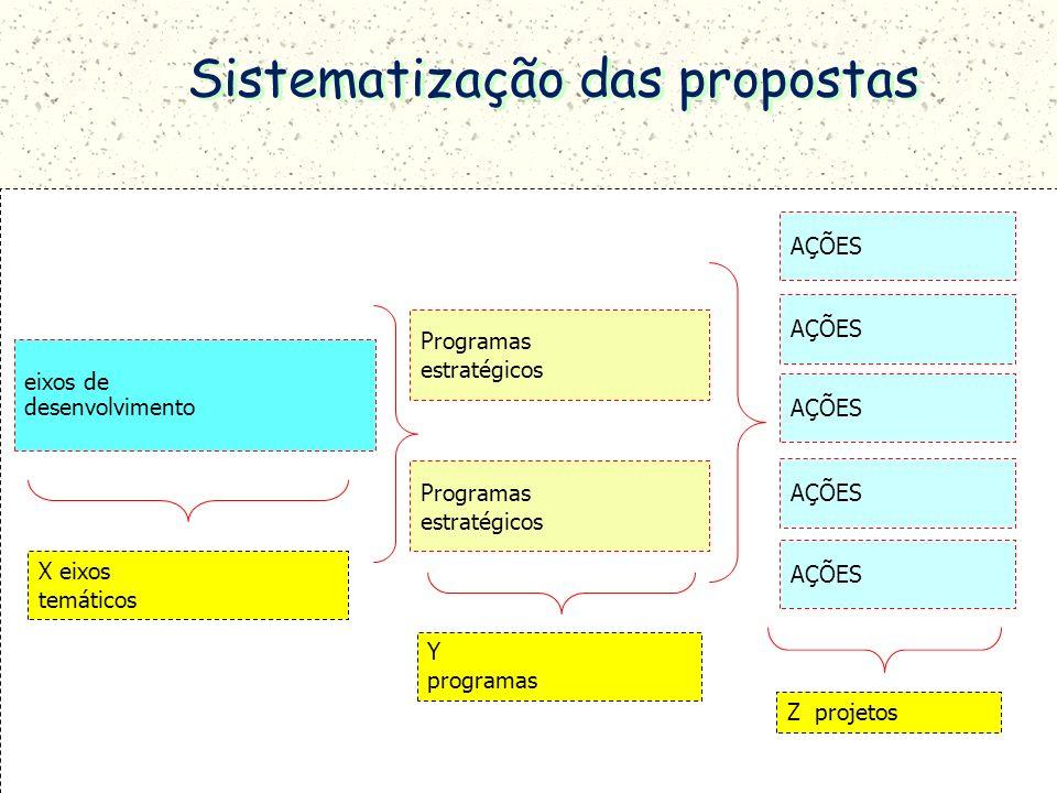 Sistematização das propostas