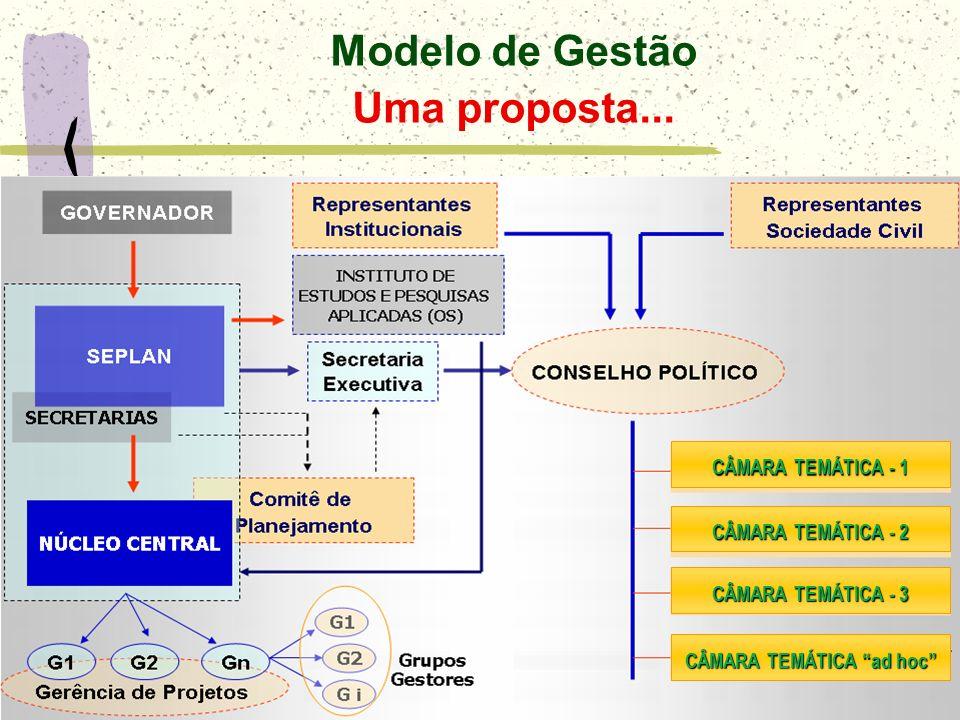 Modelo de Gestão Uma proposta...