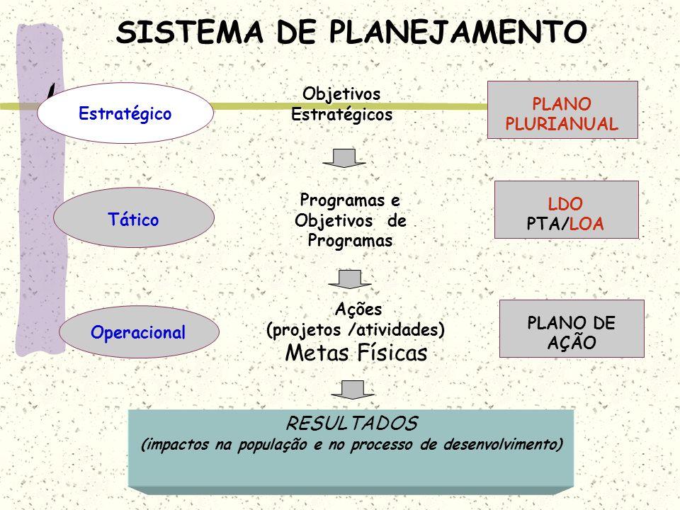 SISTEMA DE PLANEJAMENTO