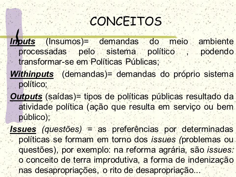 CONCEITOS Inputs (Insumos)= demandas do meio ambiente processadas pelo sistema político , podendo transformar-se em Políticas Públicas;