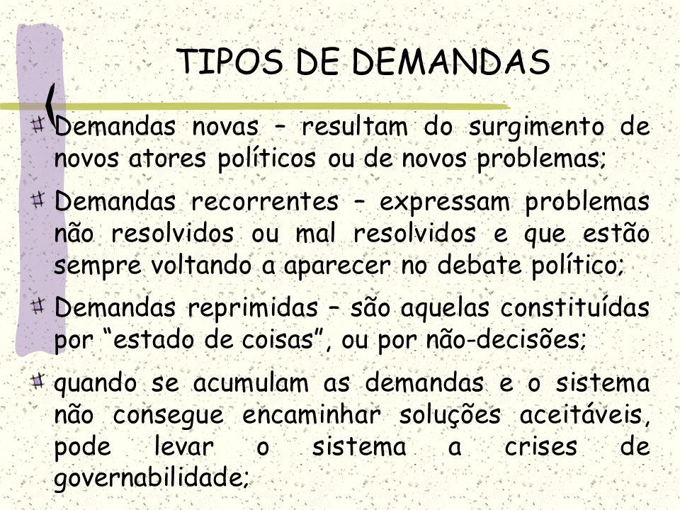 TIPOS DE DEMANDAS Demandas novas – resultam do surgimento de novos atores políticos ou de novos problemas;