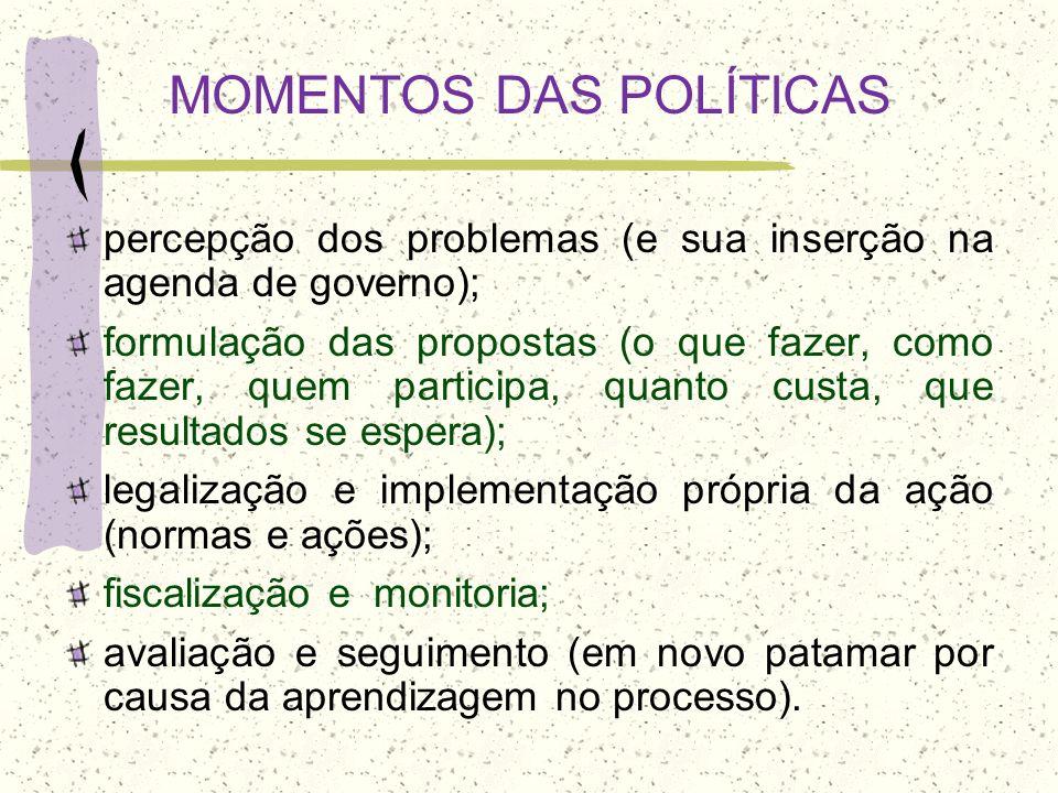 MOMENTOS DAS POLÍTICAS