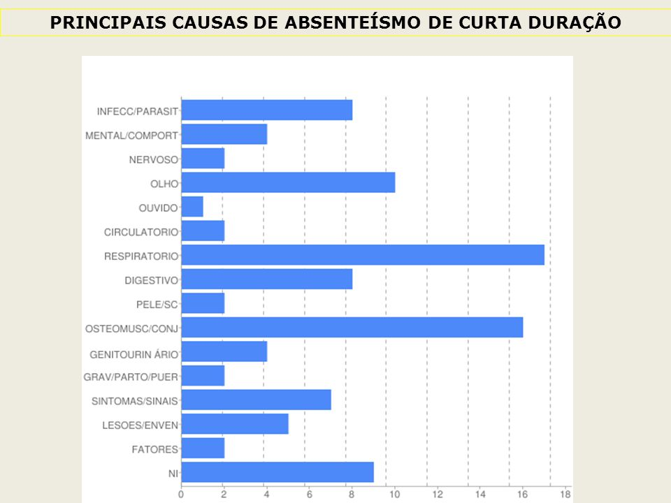PRINCIPAIS CAUSAS DE ABSENTEÍSMO DE CURTA DURAÇÃO