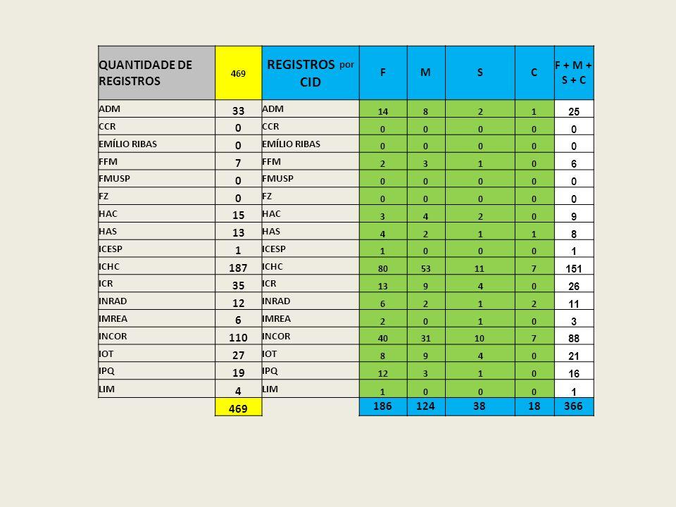 REGISTROS por CID QUANTIDADE DE REGISTROS F M S C F + M + S + C 33 7