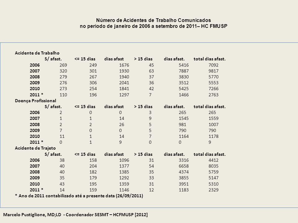 * Ano de 2011 contabilizado até a presente data (26/09/2011)