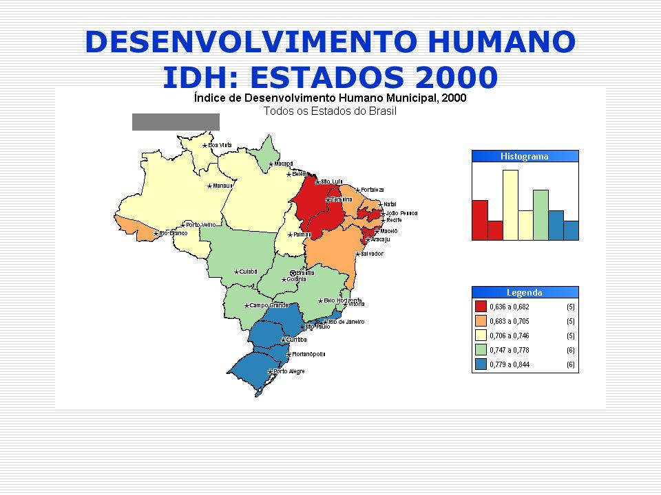 DESENVOLVIMENTO HUMANO IDH: ESTADOS 2000