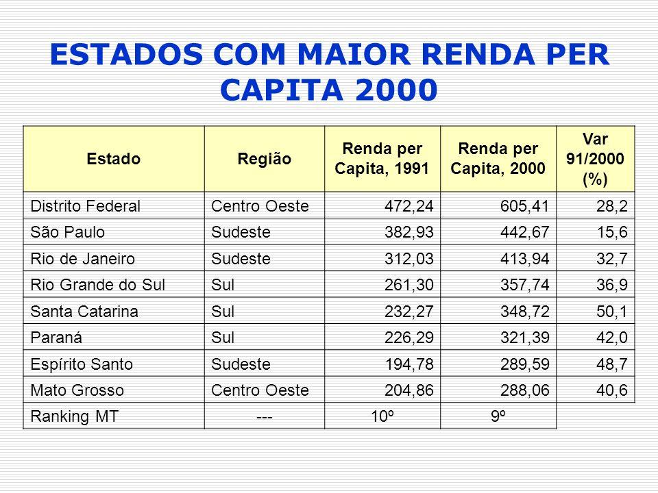 ESTADOS COM MAIOR RENDA PER CAPITA 2000