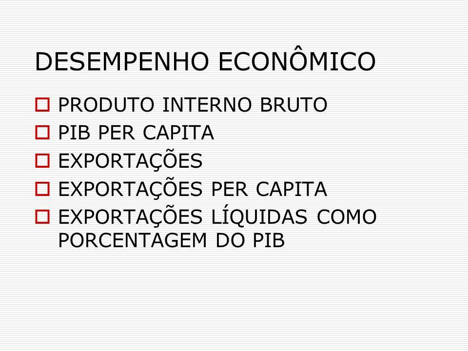 DESEMPENHO ECONÔMICO PRODUTO INTERNO BRUTO PIB PER CAPITA EXPORTAÇÕES