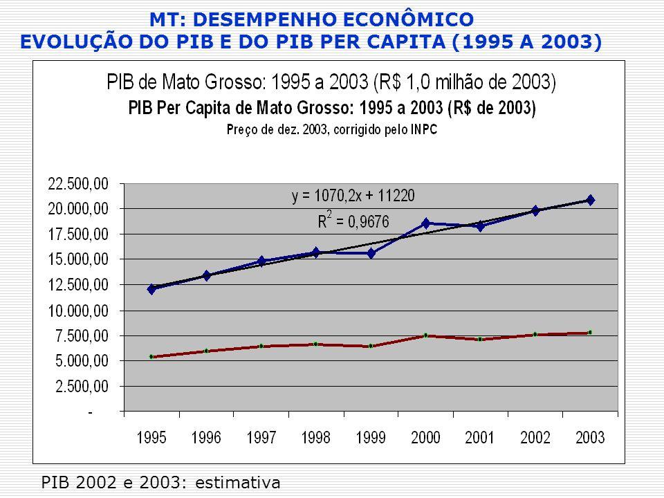 MT: DESEMPENHO ECONÔMICO EVOLUÇÃO DO PIB E DO PIB PER CAPITA (1995 A 2003)
