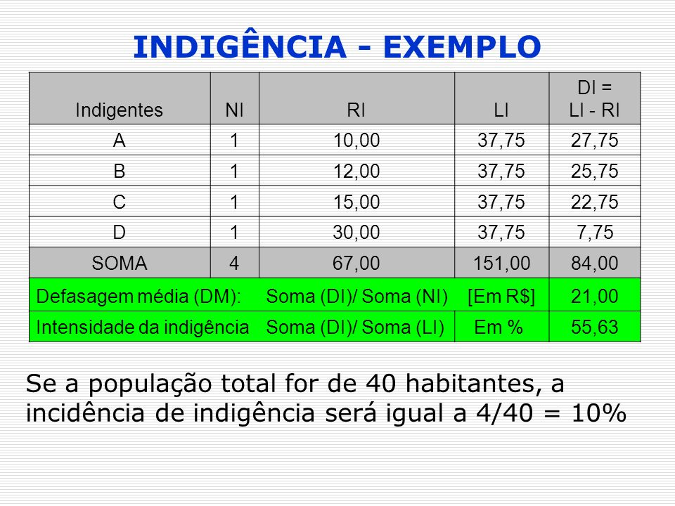 INDIGÊNCIA - EXEMPLO Indigentes. NI. RI. LI. DI = LI - RI. A. 1. 10,00. 37,75. 27,75. B.