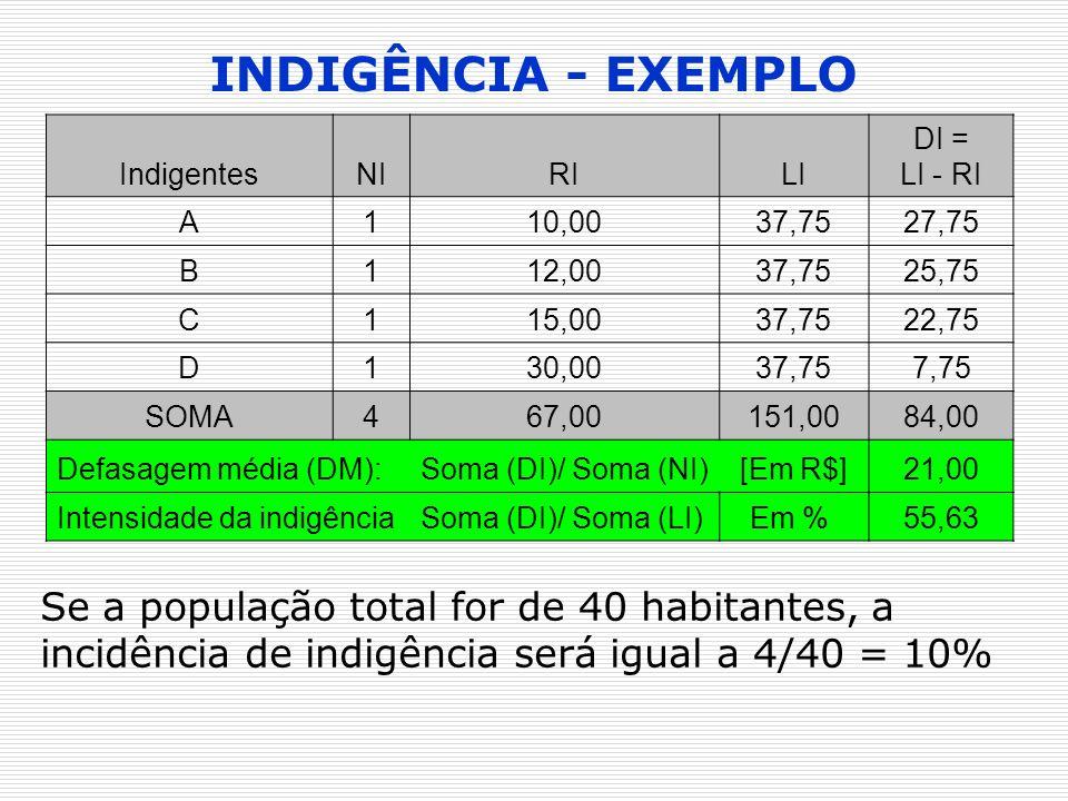 INDIGÊNCIA - EXEMPLOIndigentes. NI. RI. LI. DI = LI - RI. A. 1. 10,00. 37,75. 27,75. B. 12,00. 25,75.