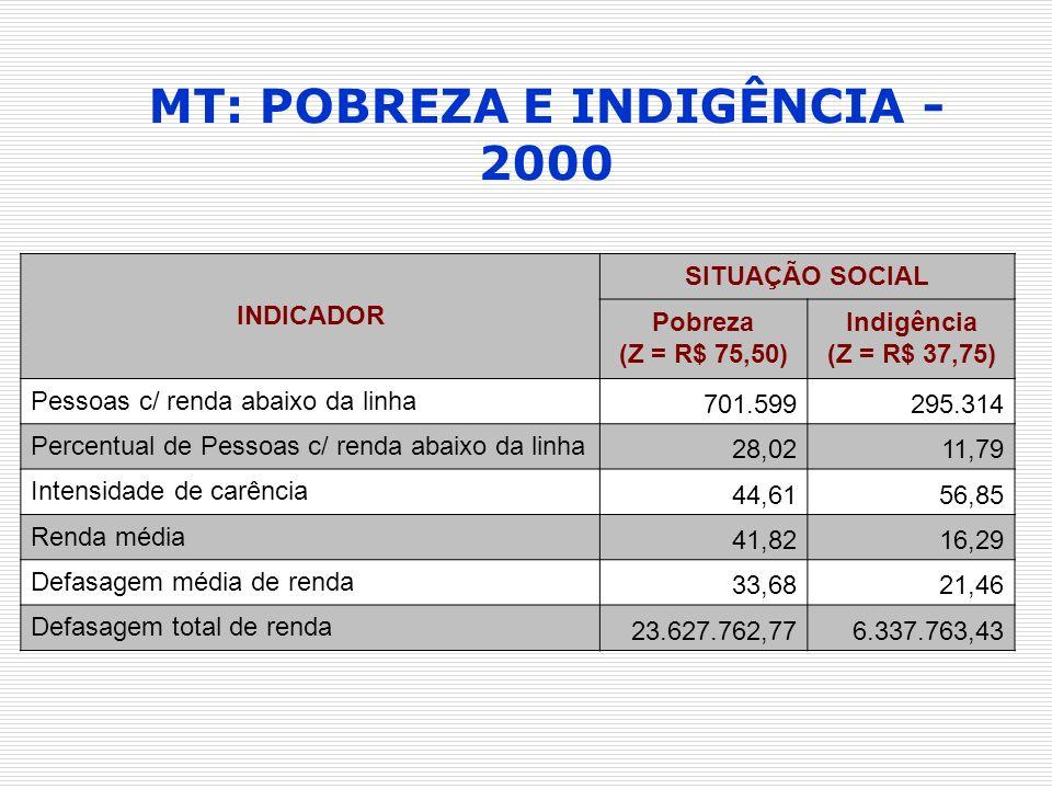 MT: POBREZA E INDIGÊNCIA - 2000