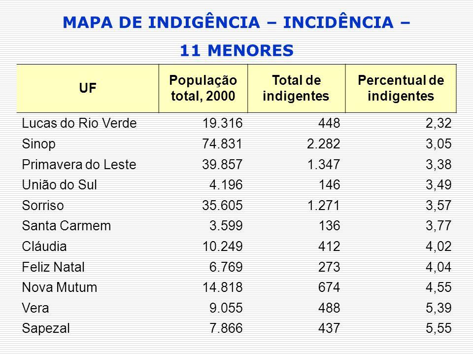 MAPA DE INDIGÊNCIA – INCIDÊNCIA – Percentual de indigentes