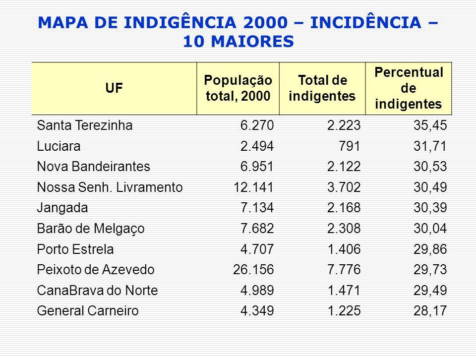 MAPA DE INDIGÊNCIA 2000 – INCIDÊNCIA – 10 MAIORES