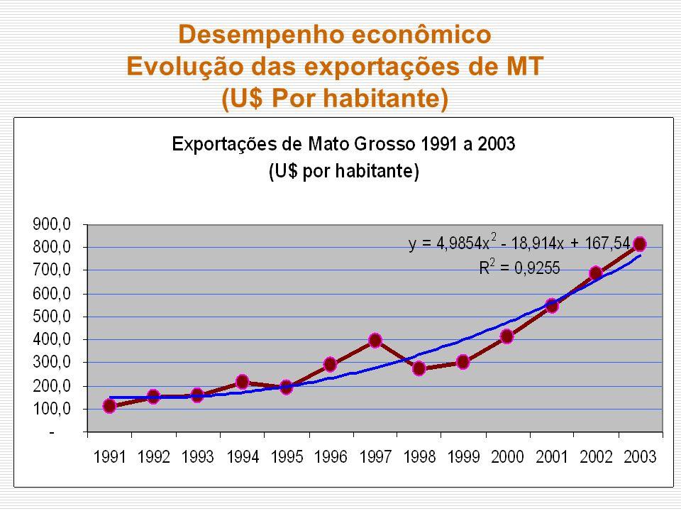 Evolução das exportações de MT
