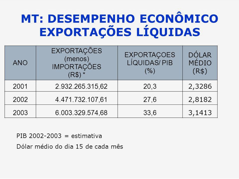 MT: DESEMPENHO ECONÔMICO EXPORTAÇÕES LÍQUIDAS