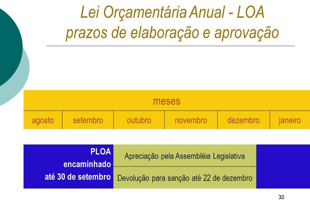 Lei Orçamentária Anual - LOA prazos de elaboração e aprovação