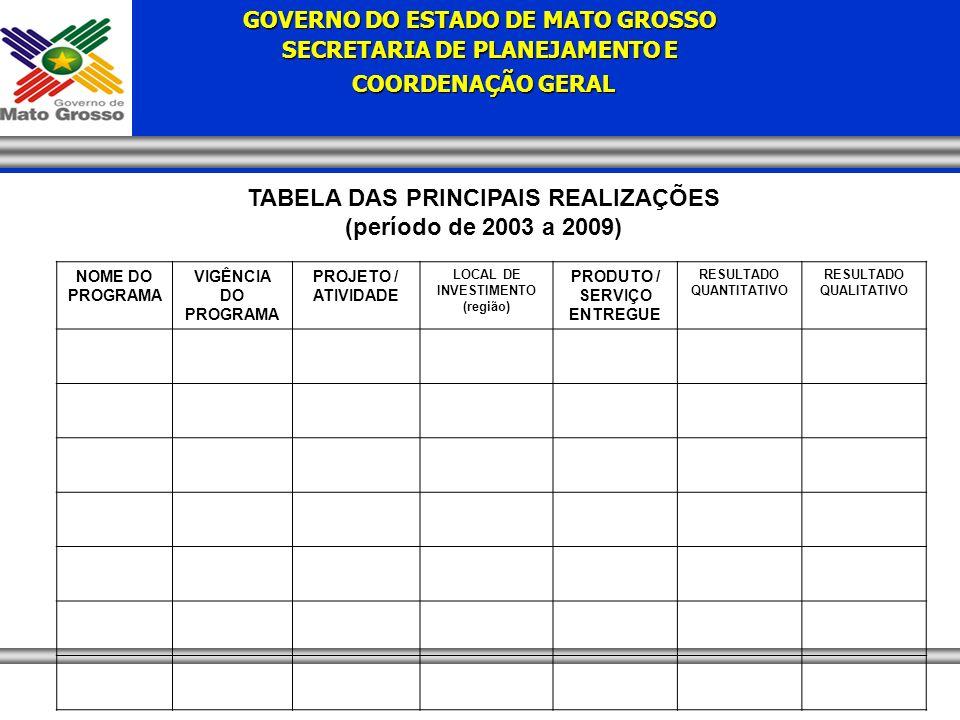 TABELA DAS PRINCIPAIS REALIZAÇÕES (período de 2003 a 2009)