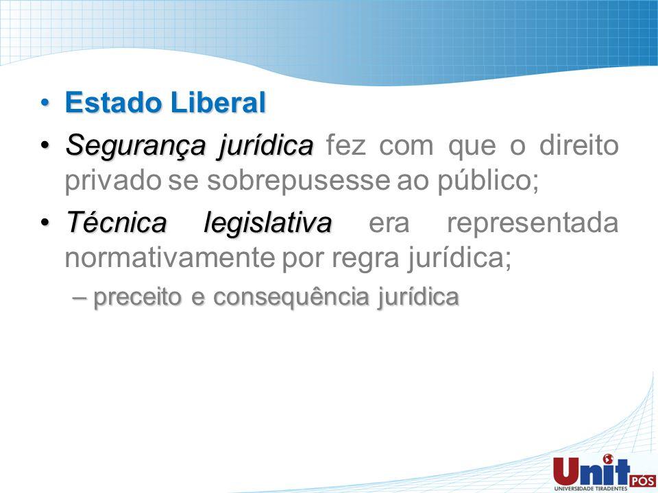 Estado Liberal Segurança jurídica fez com que o direito privado se sobrepusesse ao público;