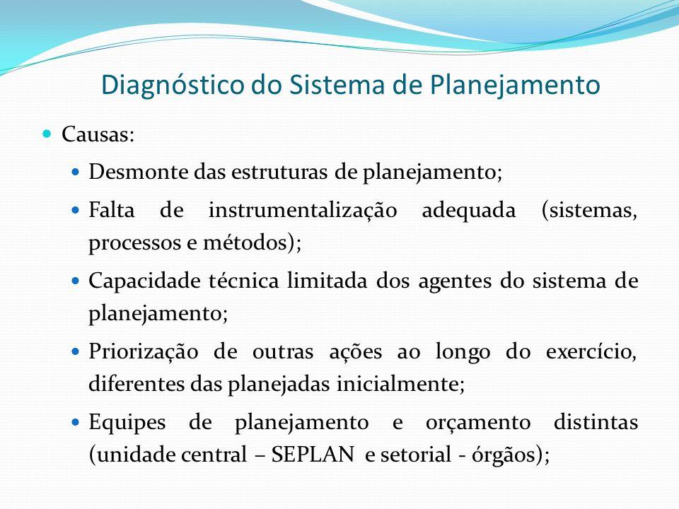 Diagnóstico do Sistema de Planejamento