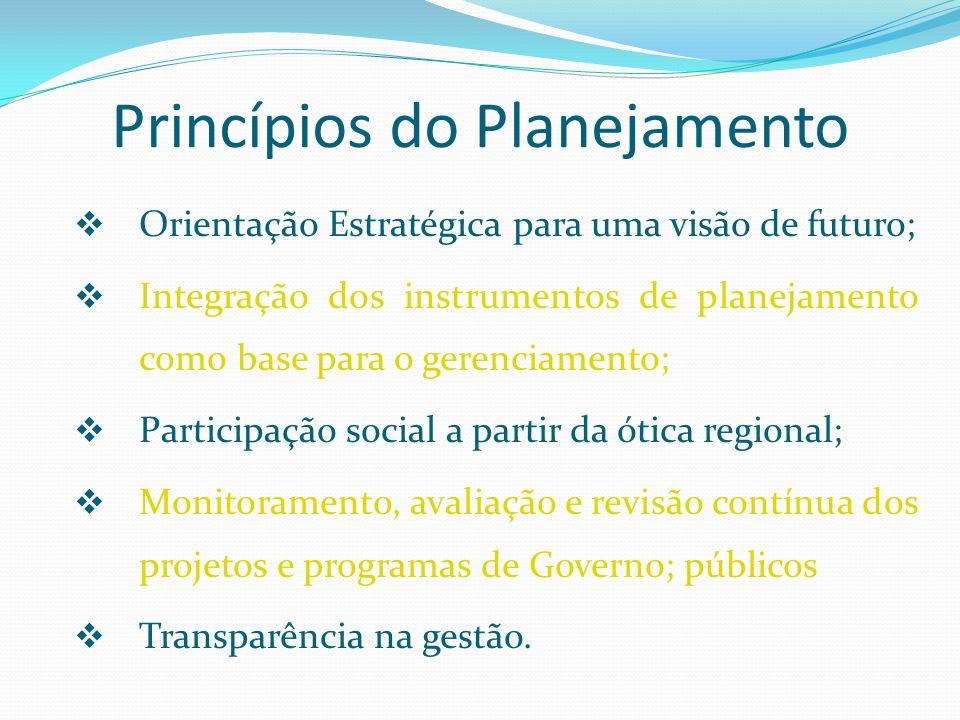 Princípios do Planejamento