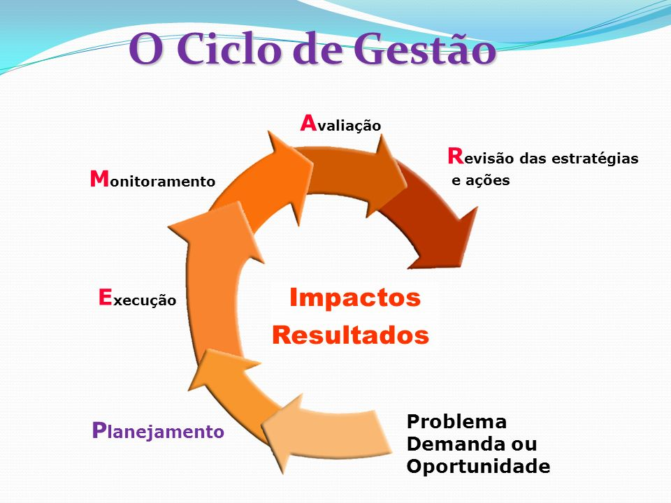 O Ciclo de Gestão Impactos Resultados Avaliação