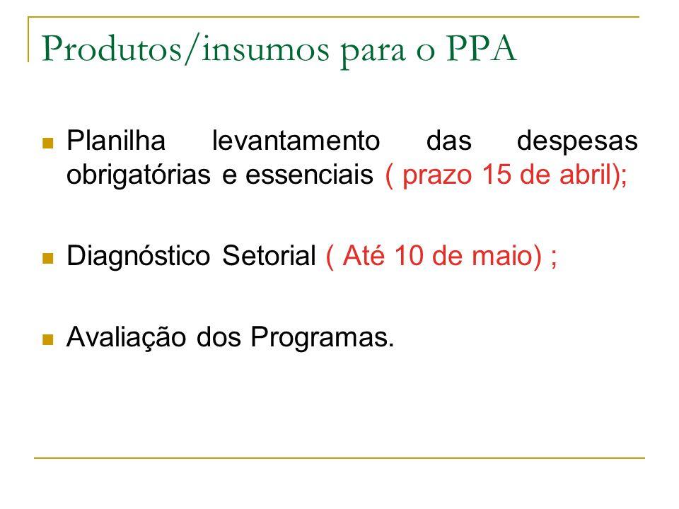 Produtos/insumos para o PPA