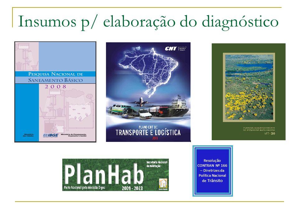 Insumos p/ elaboração do diagnóstico