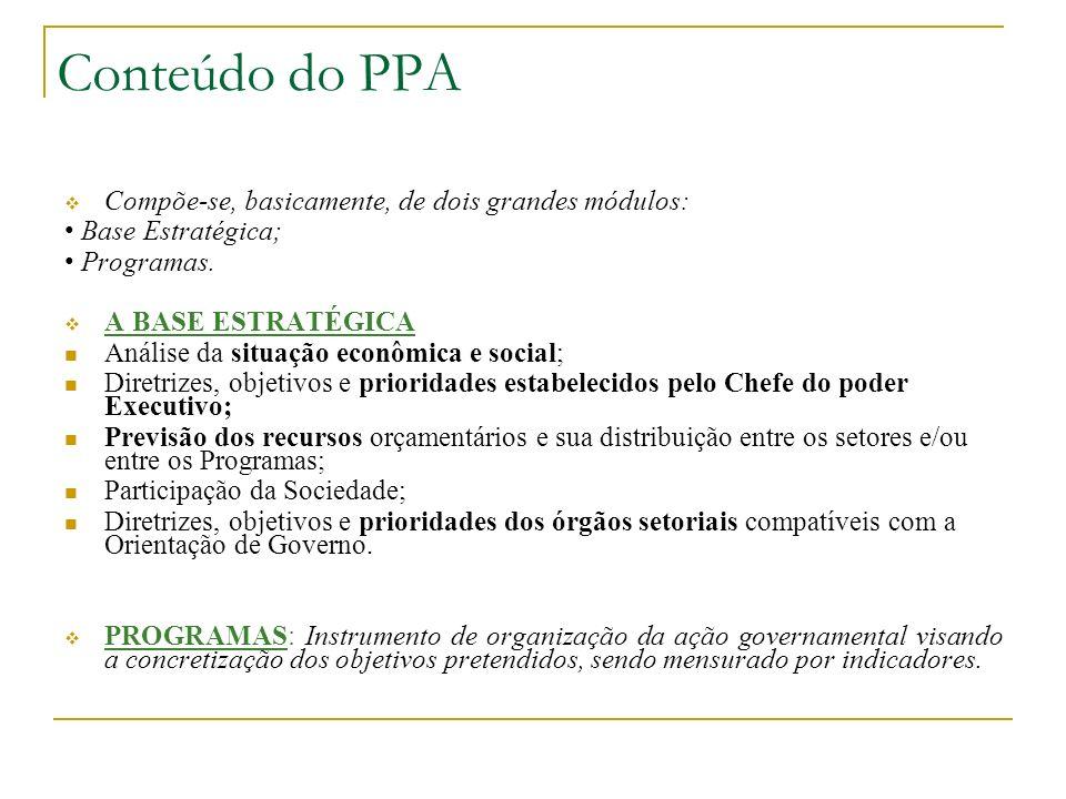 Conteúdo do PPA Compõe-se, basicamente, de dois grandes módulos: