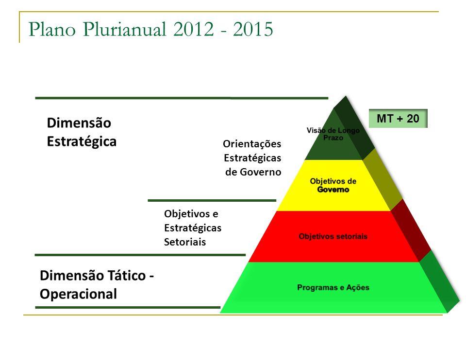 Plano Plurianual 2012 - 2015 Dimensão Estratégica