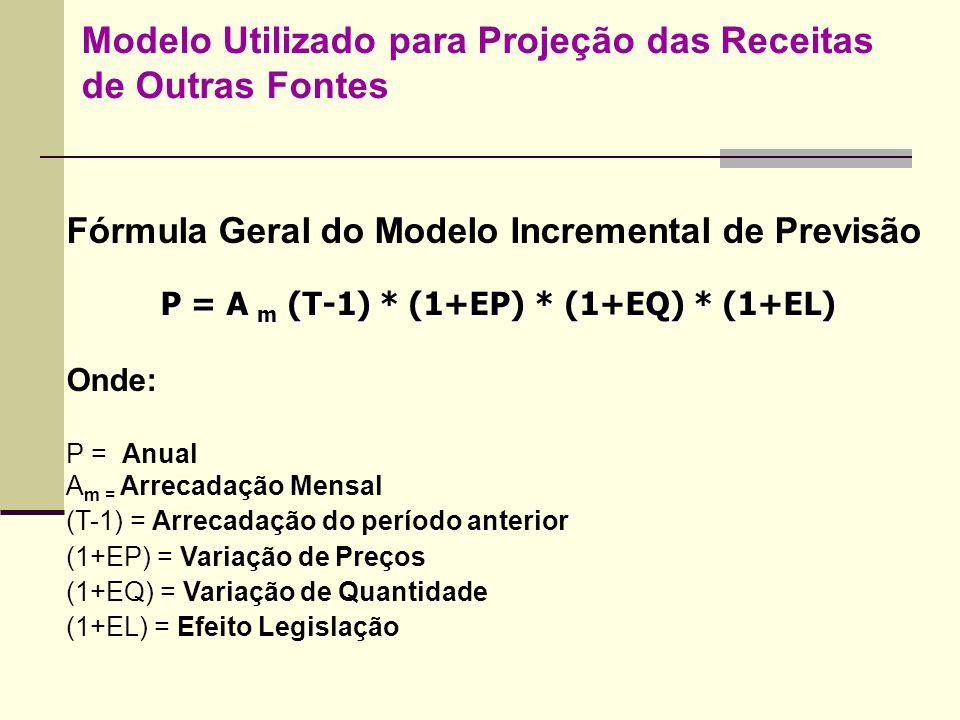 Modelo Utilizado para Projeção das Receitas de Outras Fontes