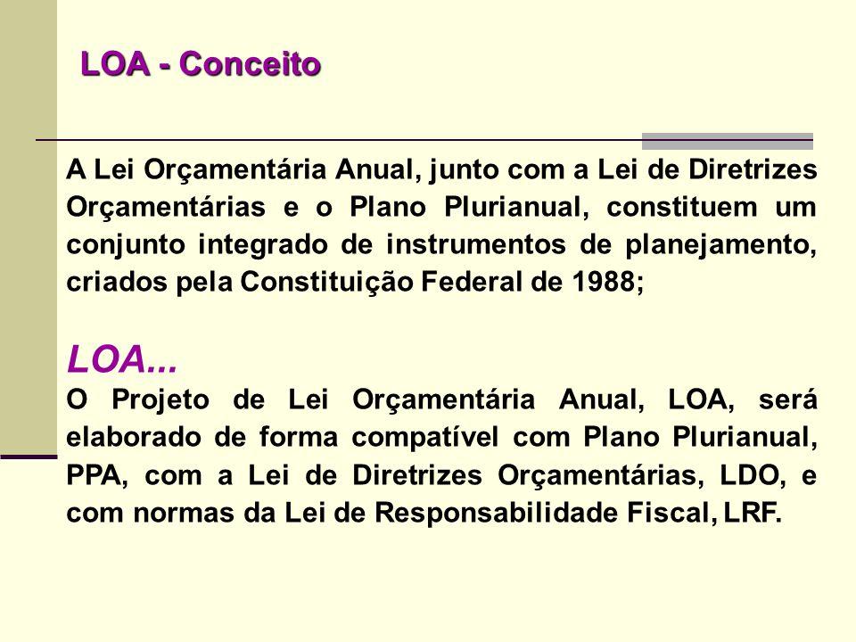 LOA - Conceito