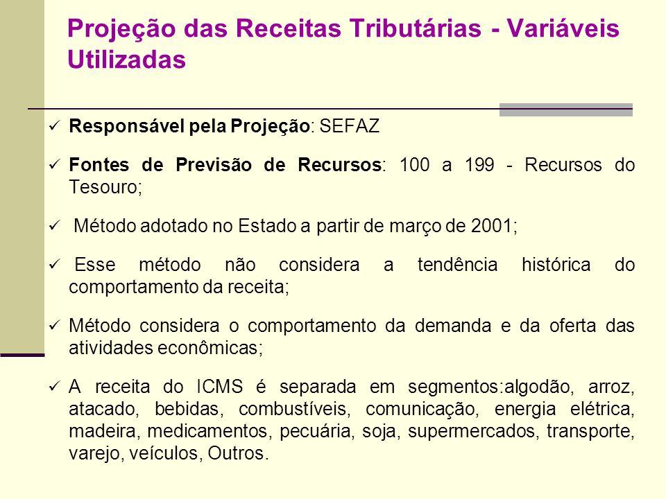 Projeção das Receitas Tributárias - Variáveis Utilizadas