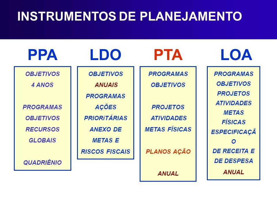 PPA LDO PTA LOA INSTRUMENTOS DE PLANEJAMENTO OBJETIVOS 4 ANOS