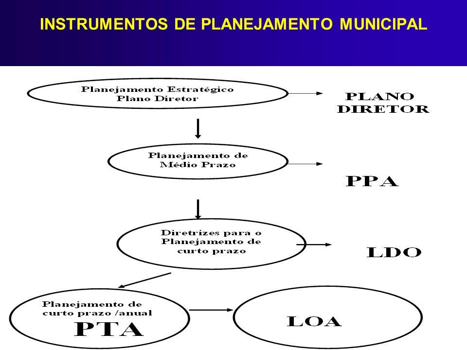 INSTRUMENTOS DE PLANEJAMENTO MUNICIPAL