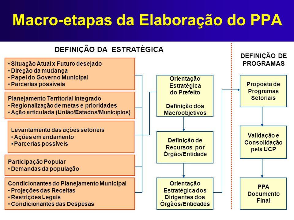 Macro-etapas da Elaboração do PPA