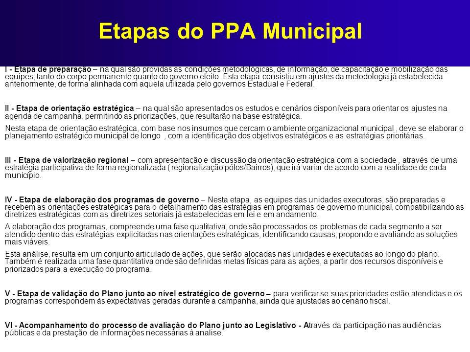 Etapas do PPA Municipal