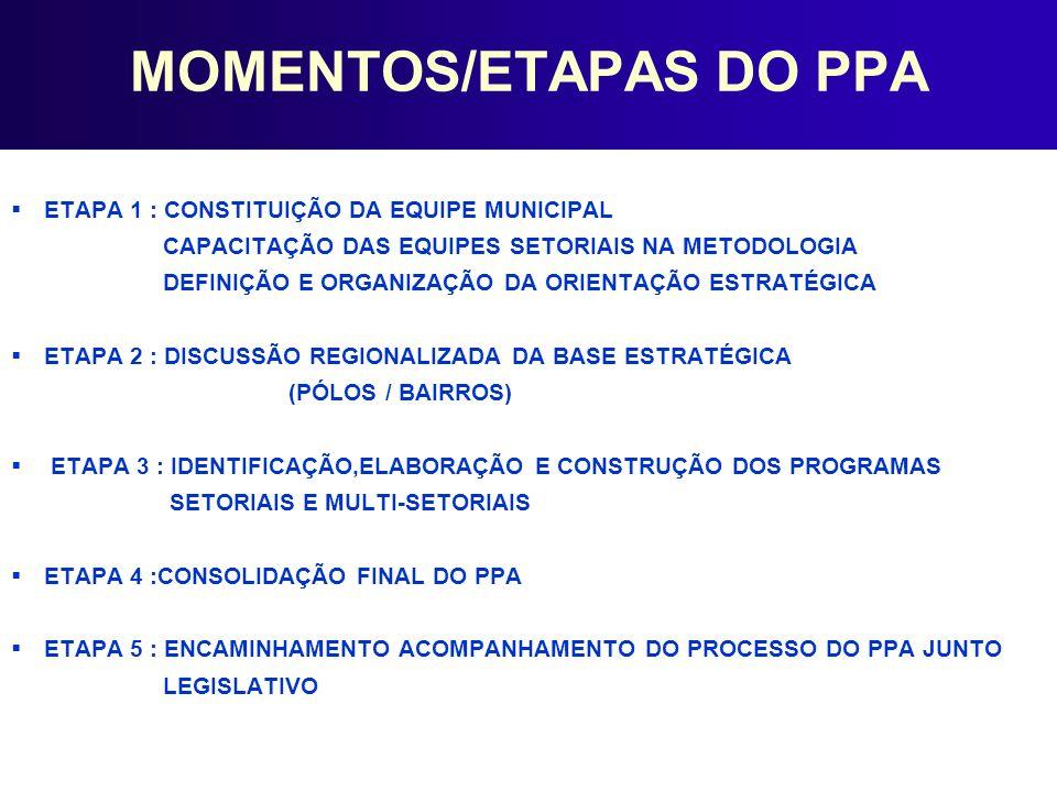 MOMENTOS/ETAPAS DO PPA