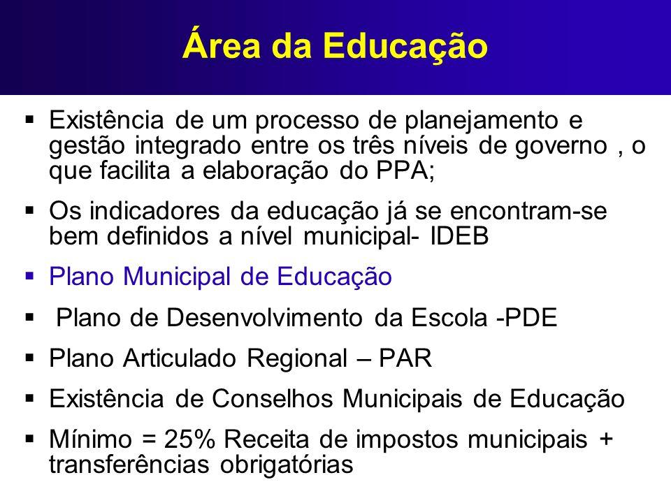 Área da Educação Existência de um processo de planejamento e gestão integrado entre os três níveis de governo , o que facilita a elaboração do PPA;