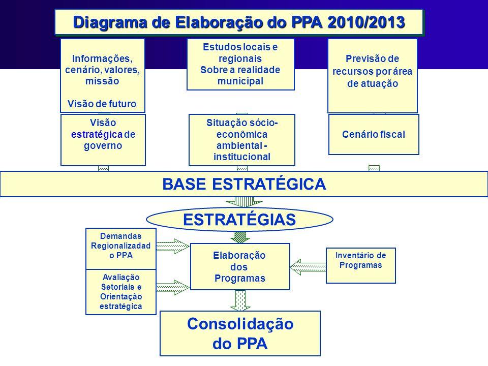 Diagrama de Elaboração do PPA 2010/2013