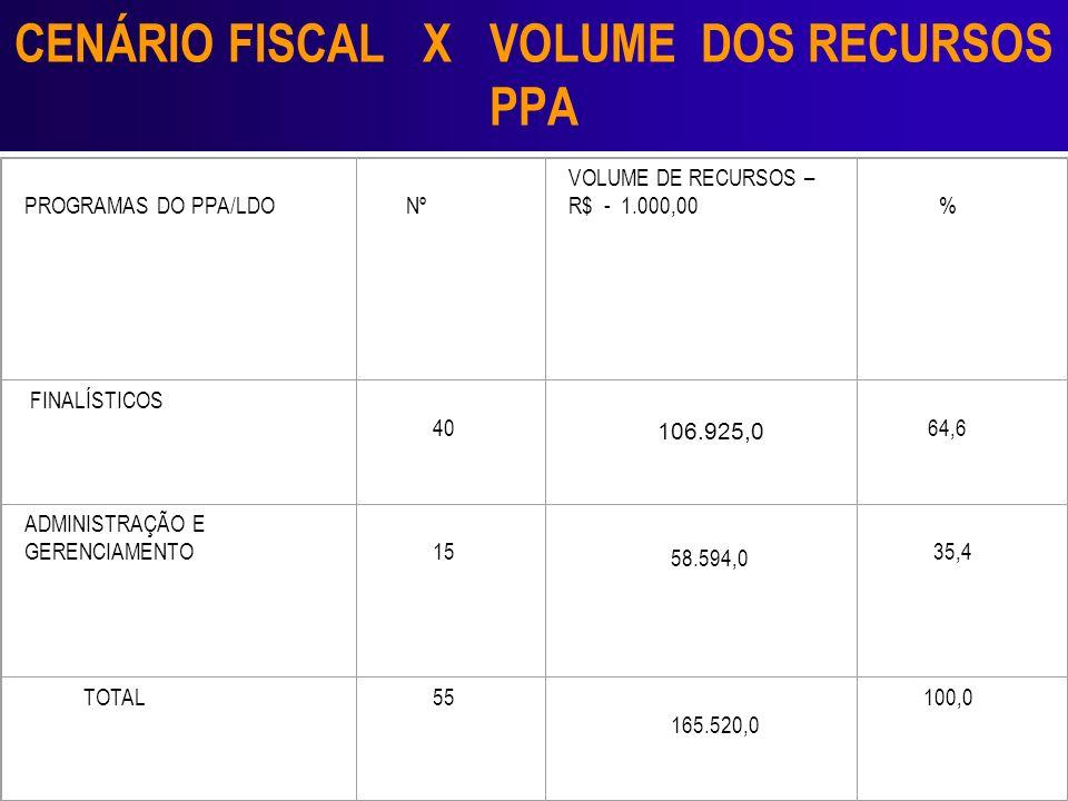 CENÁRIO FISCAL X VOLUME DOS RECURSOS PPA